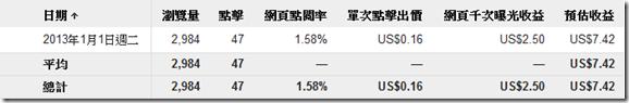 Google Adsense 點擊廣告-統計分析(2013年1月1日)