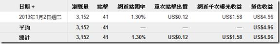 Google Adsense 點擊廣告-統計分析(2013年1月2日)