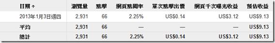 Google Adsense 點擊廣告-統計分析(2013年1月3日)