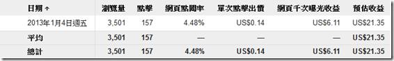 Google Adsense 點擊廣告-統計分析(2013年1月4日)