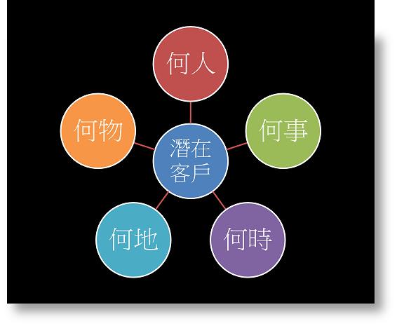 挖掘潛在需求的5個思維